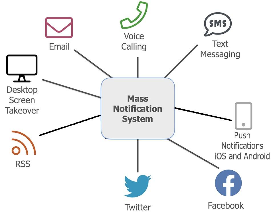 School Mass Notification System